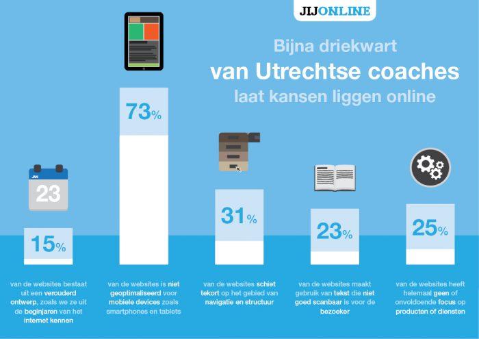 resultaten coaches onderzoek