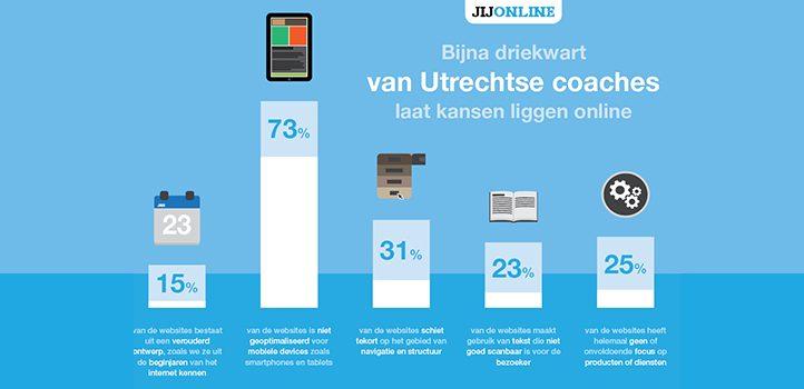 Driekwart Utrechtse coaches laat kansen liggen online