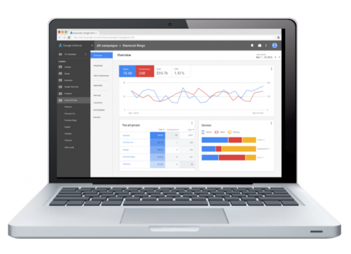 Nieuwe adwords interface