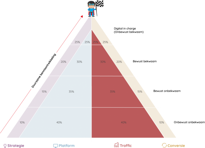 piramide inbound marketing