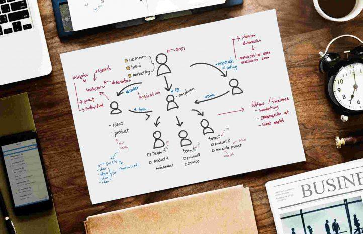 Content creatie: zelf doen of uitbesteden?