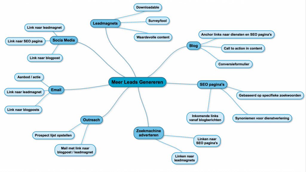 leadgeneratie mindmap