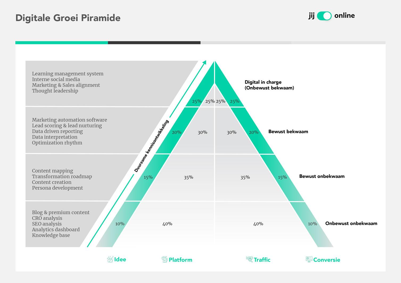 Digitale Groei Piramide
